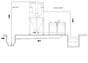 Sludge pit design for DEP300-500